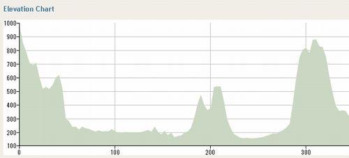 3日目:ローレルヒル → マンスフィールド 345km