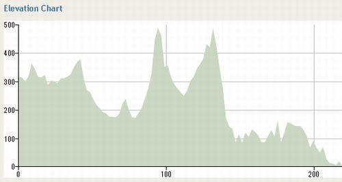 4日目:マンスフィールド → メルボルン 220km