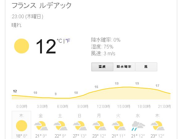 ルデアックの天気