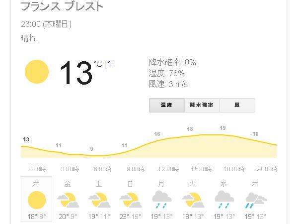 ブレストの天気