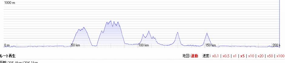 BRM819千葉200km(つくば):12時間22分完走【ゲリラ豪雨・タイム遅すぎ】のタイトルイメージ